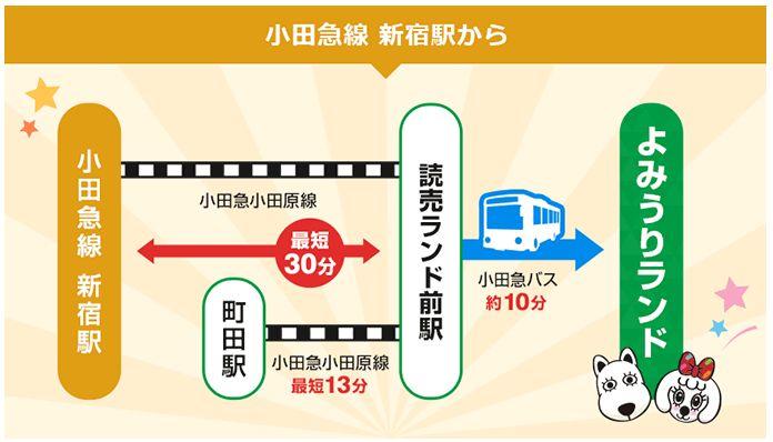 小田急線新宿駅から