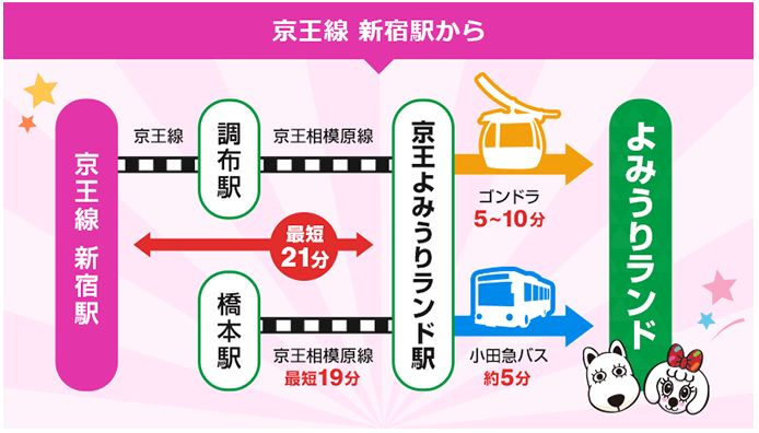 京王線新宿駅から